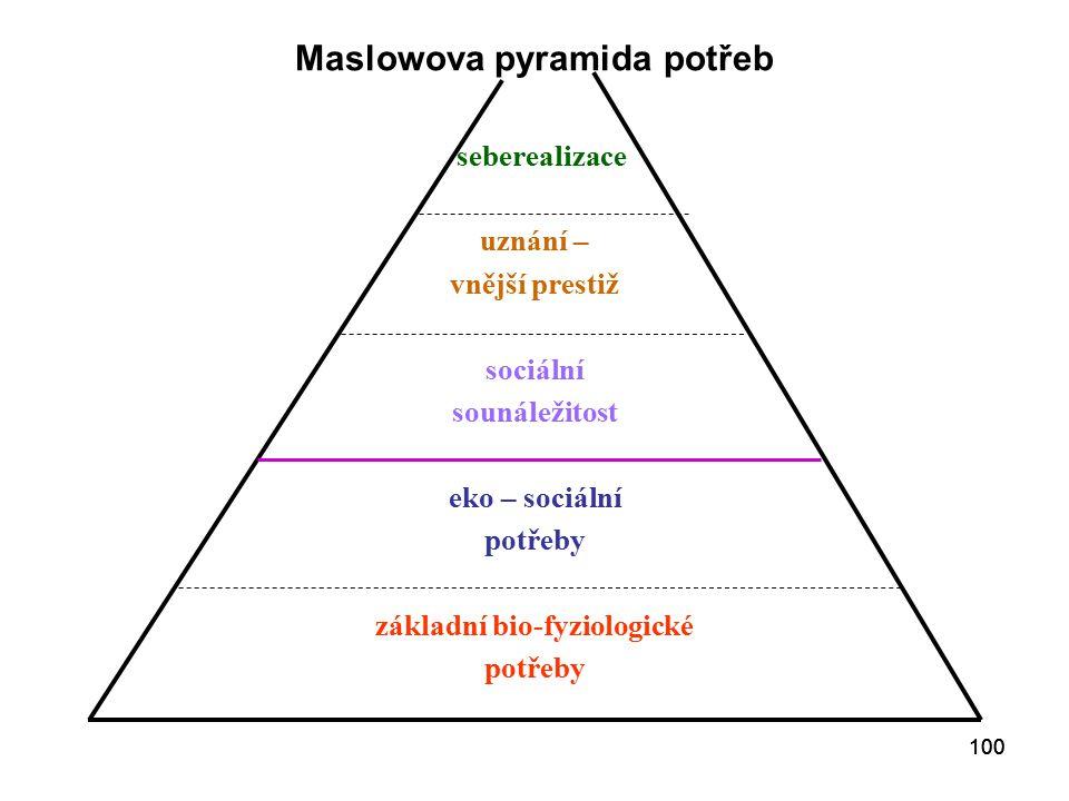Maslowova pyramida potřeb základní bio-fyziologické