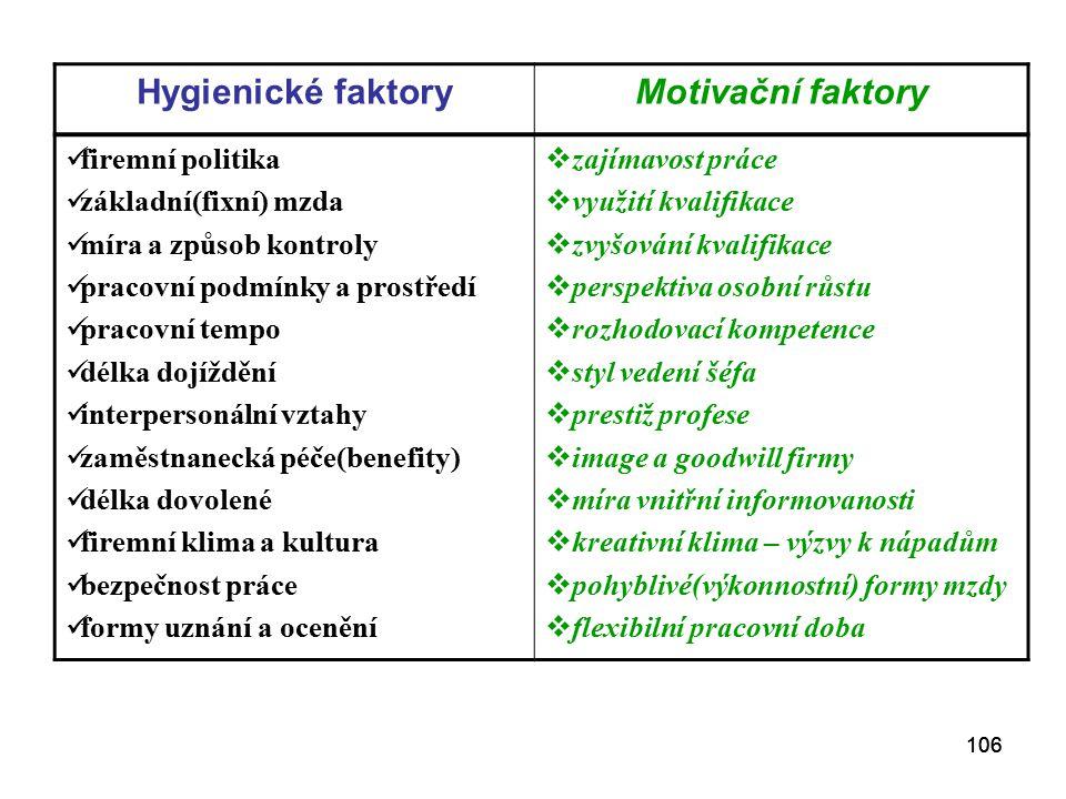 Hygienické faktory Motivační faktory