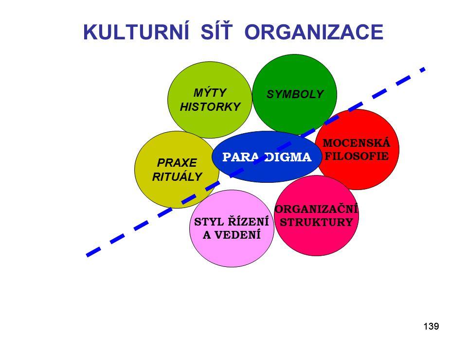 KULTURNÍ SÍŤ ORGANIZACE