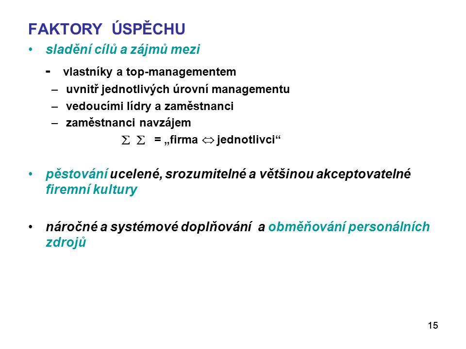 - vlastníky a top-managementem