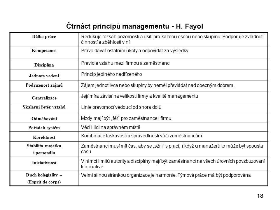 Čtrnáct principů managementu - H. Fayol