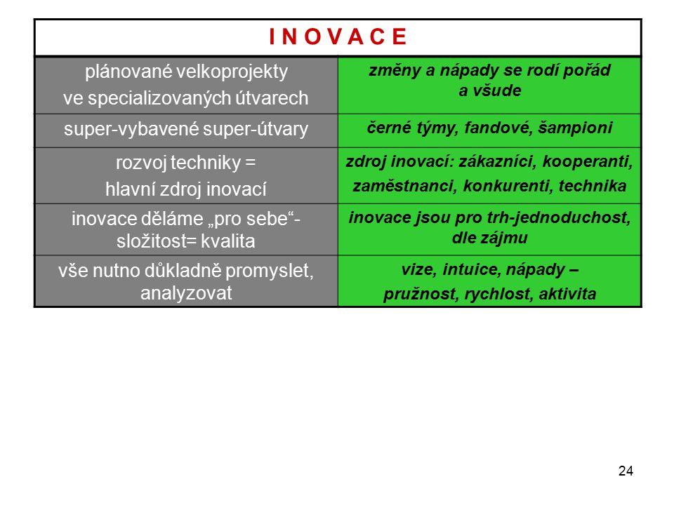 I N O V A C E plánované velkoprojekty ve specializovaných útvarech