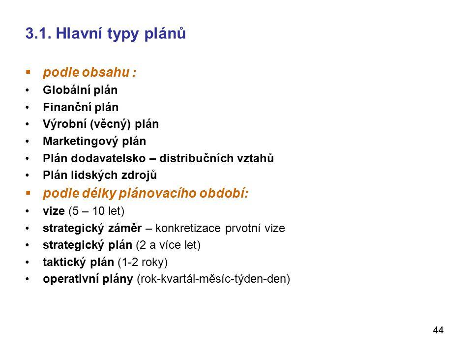 3.1. Hlavní typy plánů podle obsahu : podle délky plánovacího období: