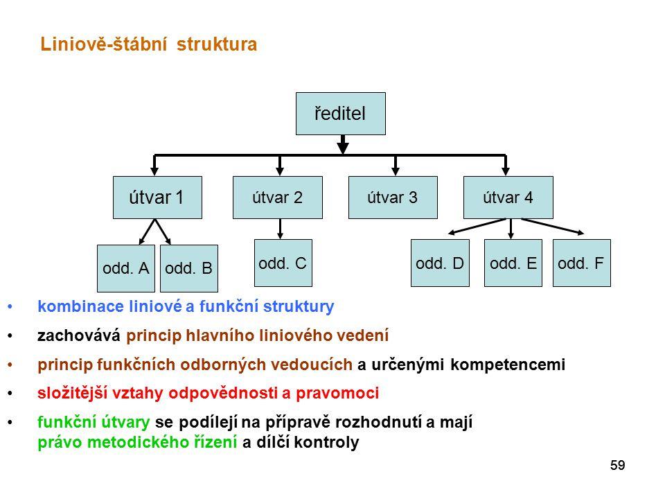 Liniově-štábní struktura