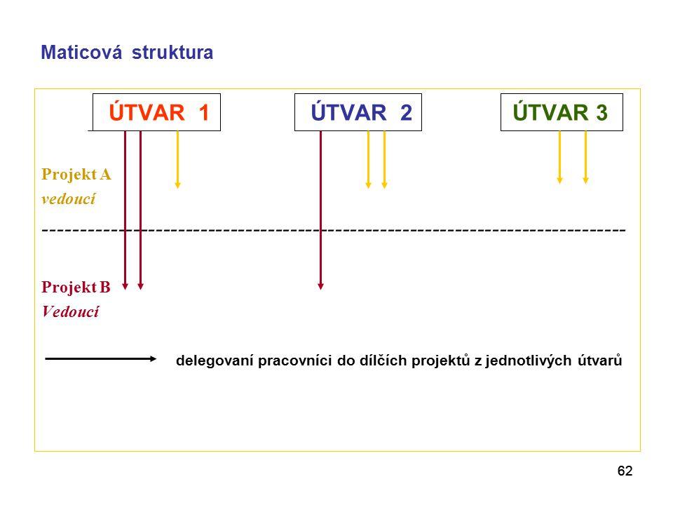 Maticová struktura ÚTVAR 1 ÚTVAR 2 ÚTVAR 3. Projekt A. vedoucí.