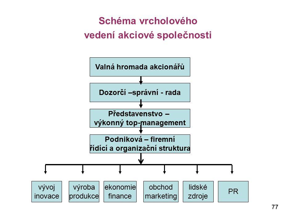 Schéma vrcholového vedení akciové společnosti