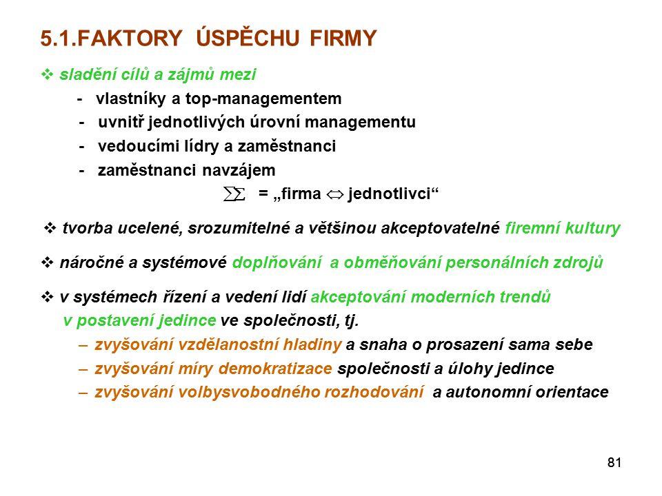 5.1.FAKTORY ÚSPĚCHU FIRMY sladění cílů a zájmů mezi