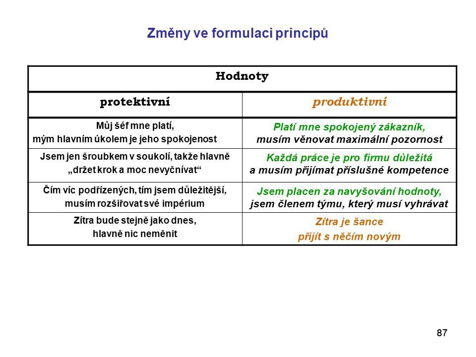 Změny ve formulaci principů