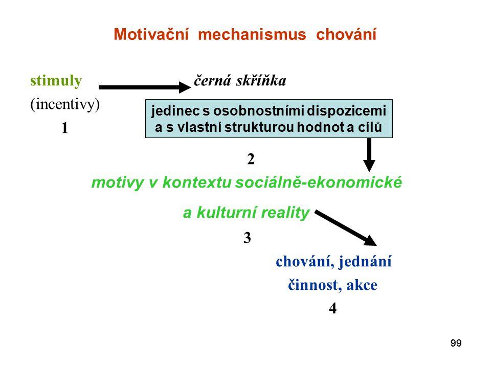 Motivační mechanismus chování