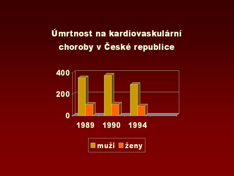 úmrtnost na kardiovaskulární choroby rozdíl mezi lety 1990 a 1994 muži -22,7 %, ženy -16,2