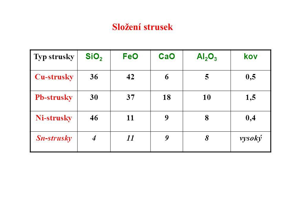 Složení strusek Typ strusky SiO2 FeO CaO Al2O3 kov Cu-strusky 36 42 6