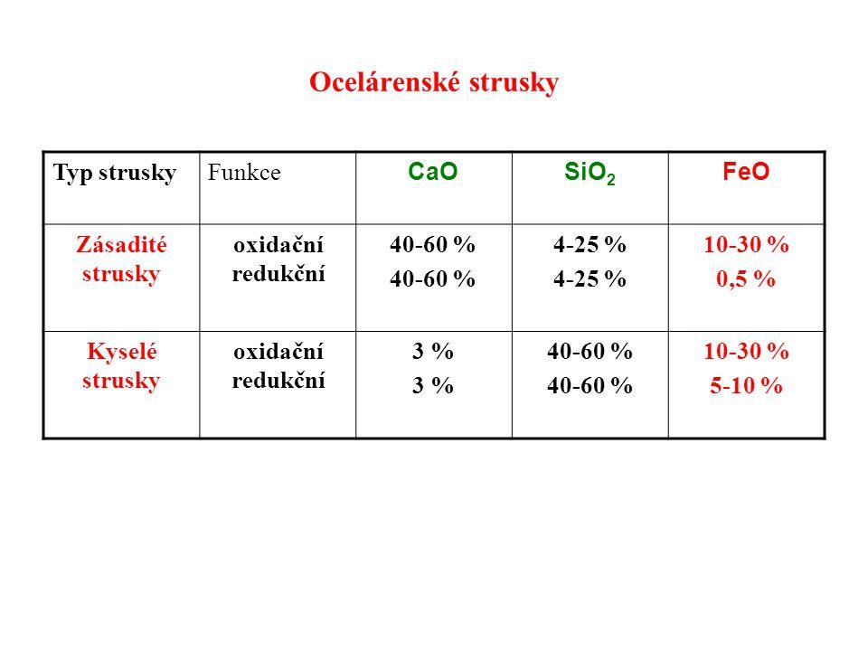 Ocelárenské strusky Typ strusky Funkce CaO SiO2 FeO Zásadité strusky