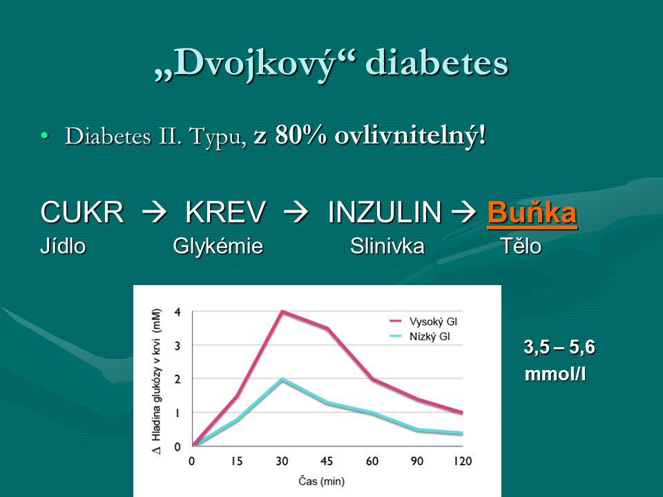 """Dvojkový diabetes CUKR  KREV  INZULIN  Buňka"