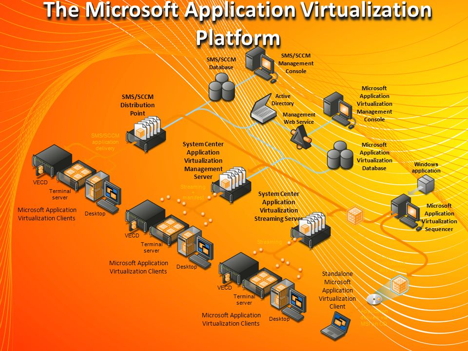 The Microsoft Application Virtualization Platform