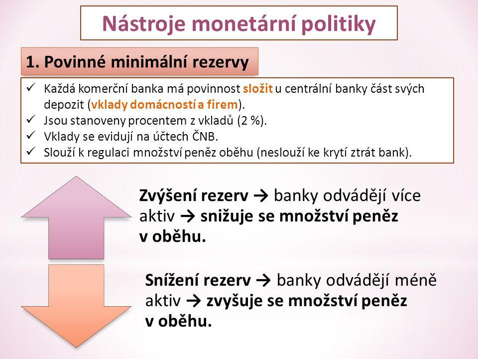 Nástroje monetární politiky