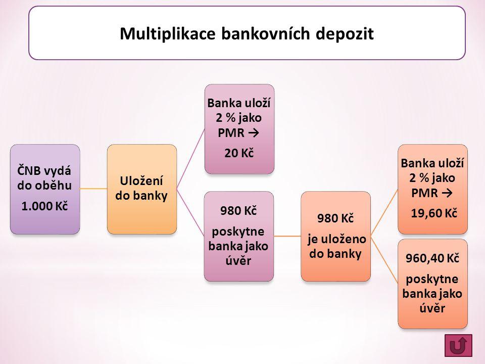Multiplikace bankovních depozit
