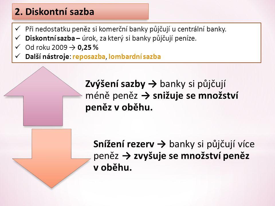 2. Diskontní sazba Při nedostatku peněz si komerční banky půjčují u centrální banky. Diskontní sazba – úrok, za který si banky půjčují peníze.