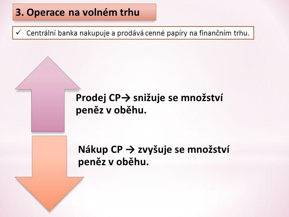 Prodej CP→ snižuje se množství peněz v oběhu.