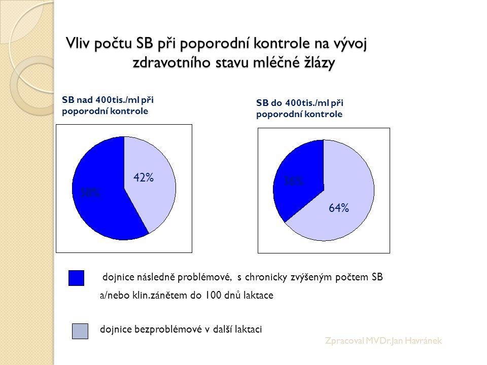 dojnice následně problémové, s chronicky zvýšeným počtem SB