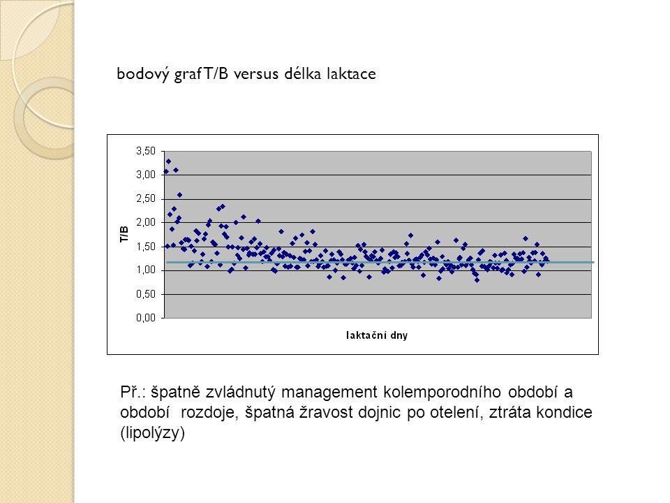 bodový graf T/B versus délka laktace