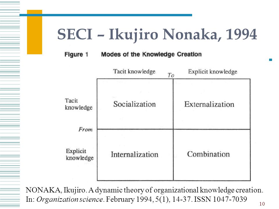 SECI – Ikujiro Nonaka, 1994
