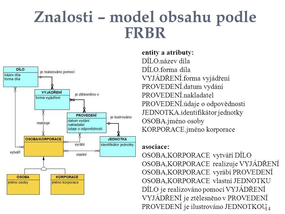 Znalosti – model obsahu podle FRBR