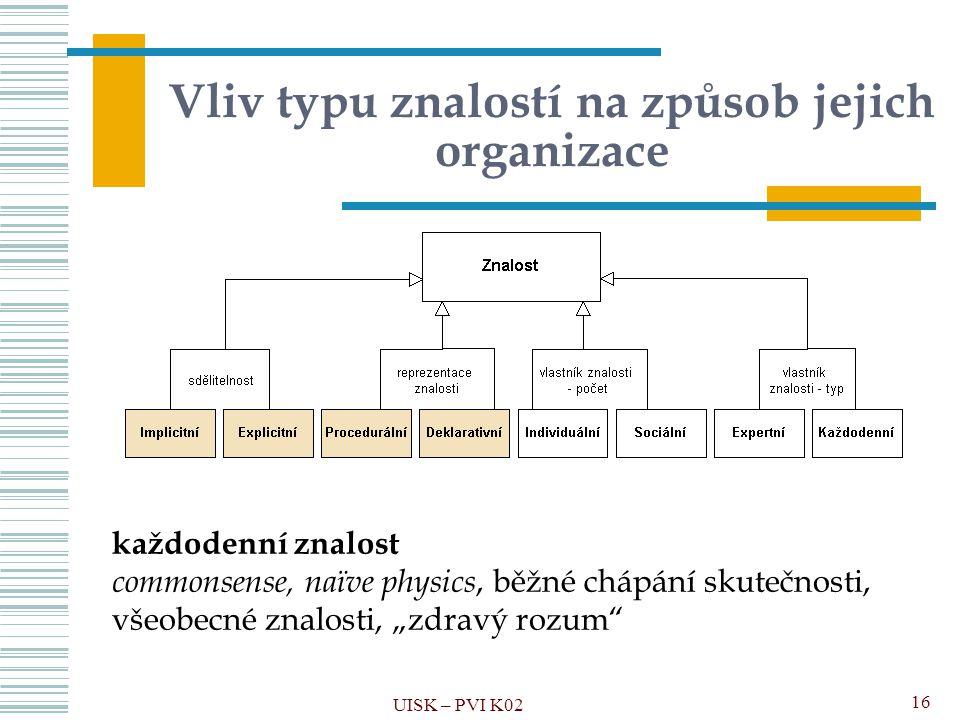 Vliv typu znalostí na způsob jejich organizace