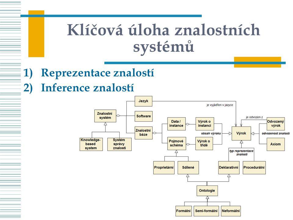 Klíčová úloha znalostních systémů