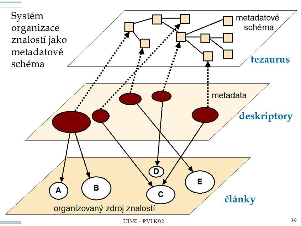 Pojmové schéma Systém organizace znalostí jako metadatové schéma