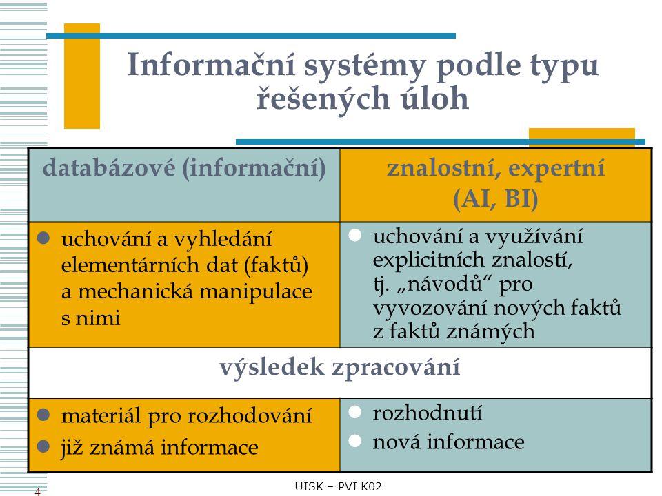 Informační systémy podle typu řešených úloh