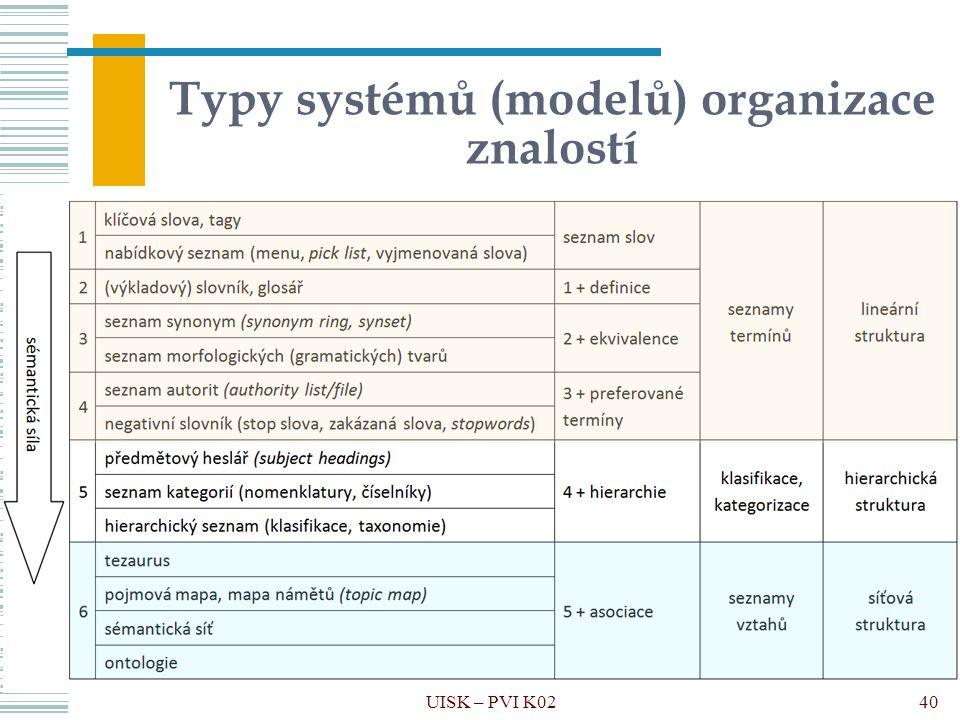 Typy systémů (modelů) organizace znalostí