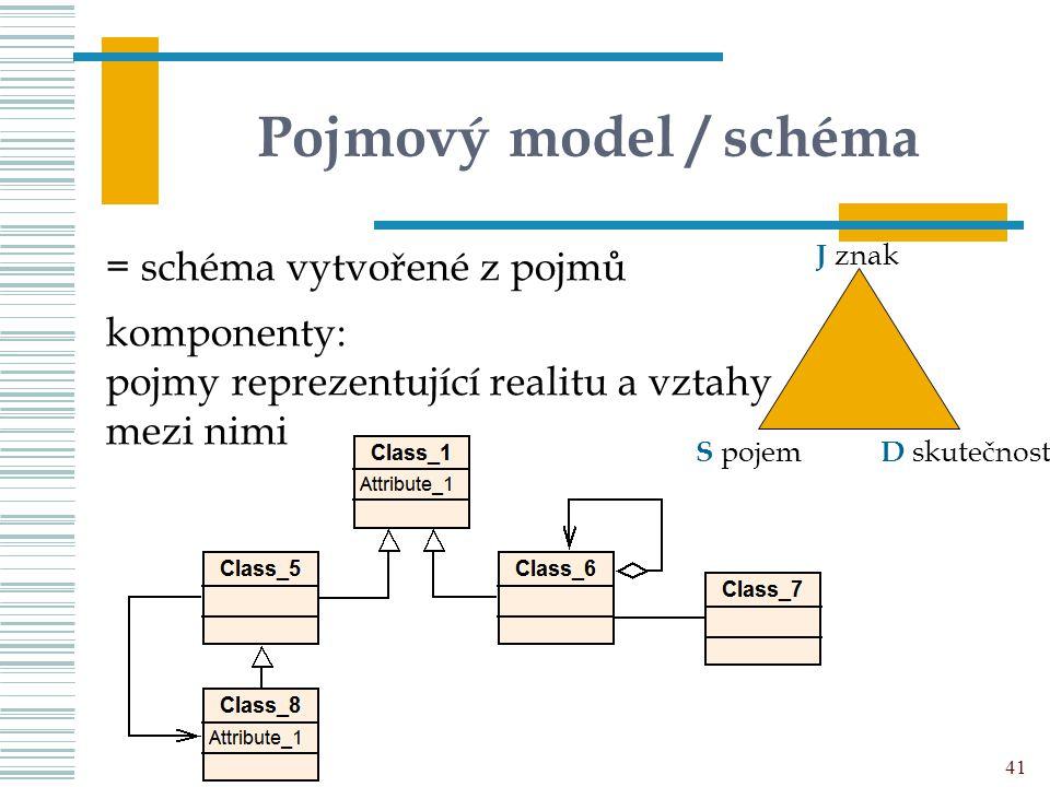 Pojmový model / schéma = schéma vytvořené z pojmů komponenty: