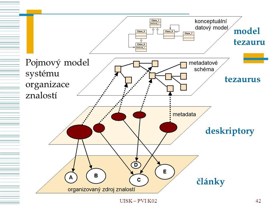 Pojmový model systému organizace znalostí