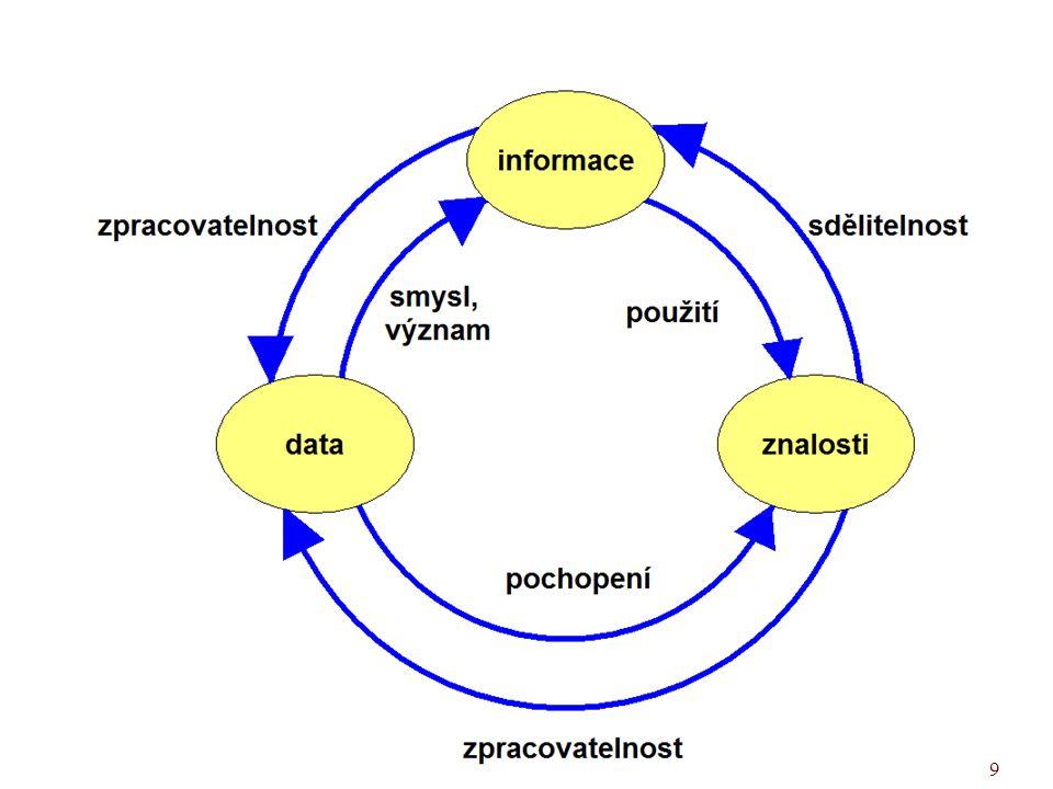 """UISK – PVI K02 Tento """"koloběh data – informace – znalosti může být:"""