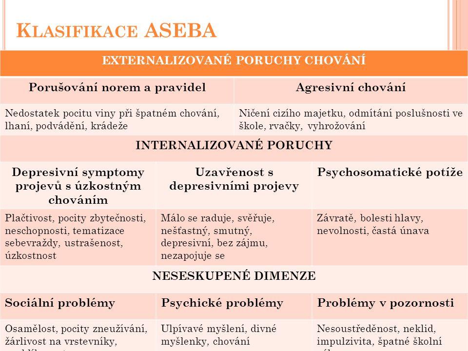 Klasifikace ASEBA EXTERNALIZOVANÉ PORUCHY CHOVÁNÍ