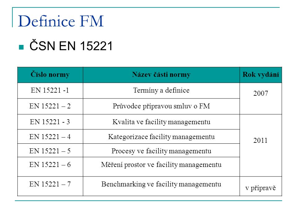 Definice FM ČSN EN 15221 Číslo normy Název části normy Rok vydání