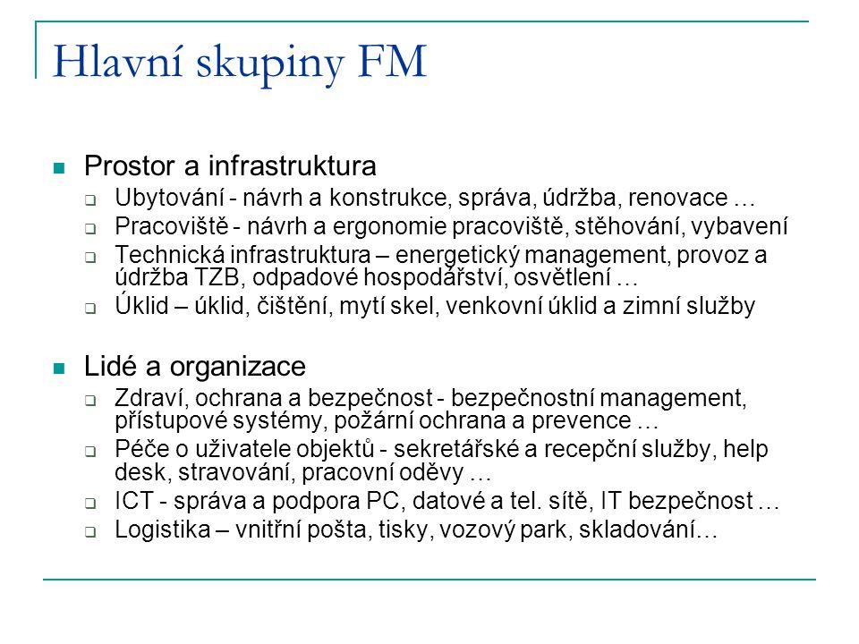 Hlavní skupiny FM Prostor a infrastruktura Lidé a organizace
