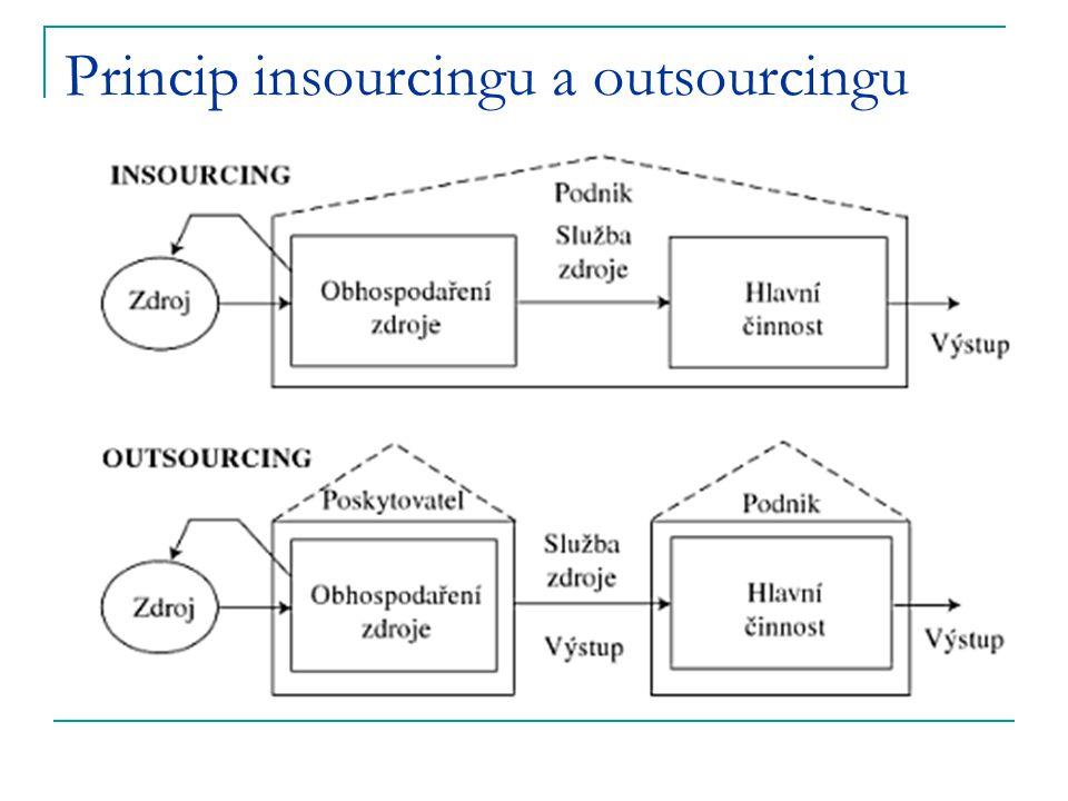 Princip insourcingu a outsourcingu