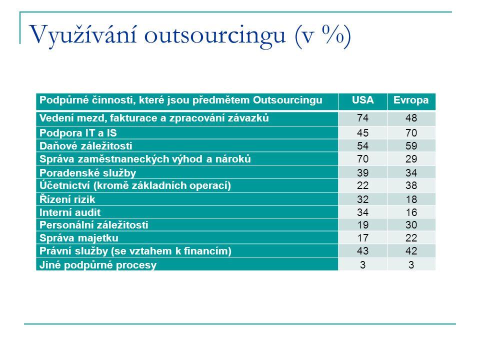 Využívání outsourcingu (v %)