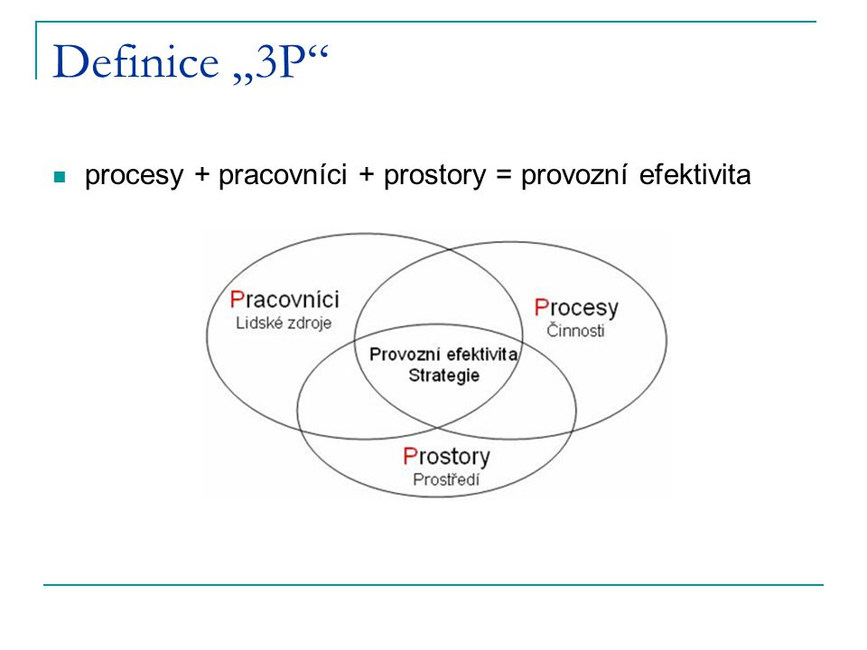 """Definice """"3P procesy + pracovníci + prostory = provozní efektivita"""