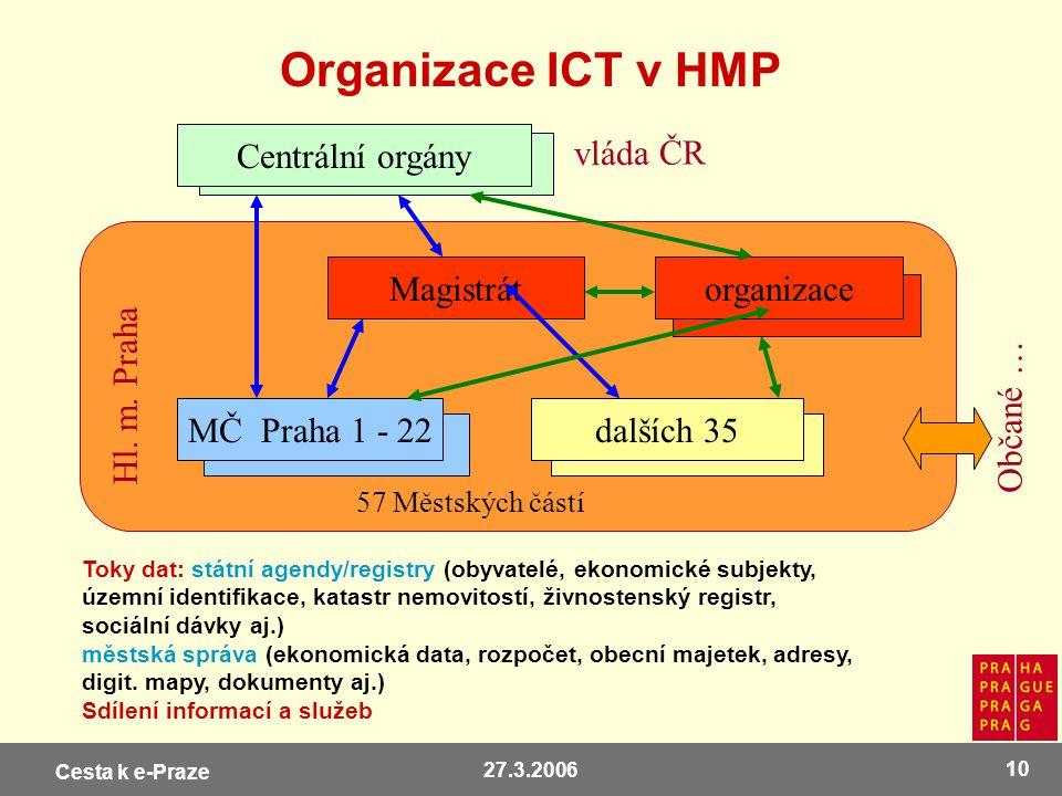 Organizace ICT v HMP Centrální orgány vláda ČR Magistrát organizace