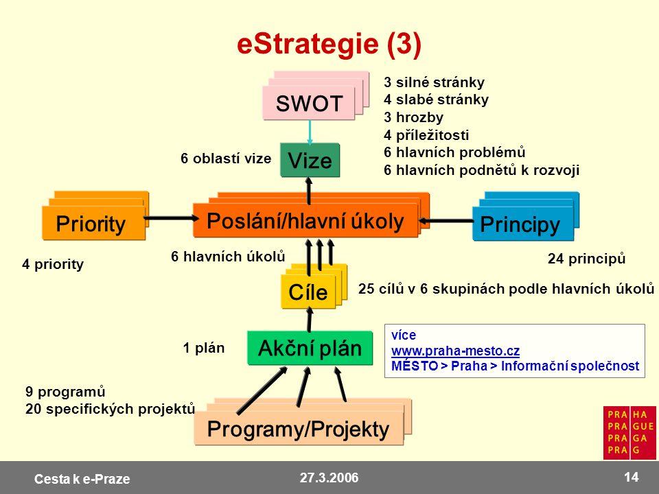 eStrategie (3) SWOT Vize Poslání/hlavní úkoly Priority Principy Cíle