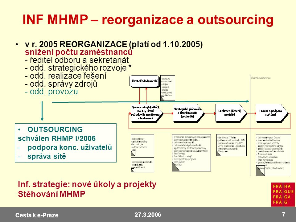 INF MHMP – reorganizace a outsourcing