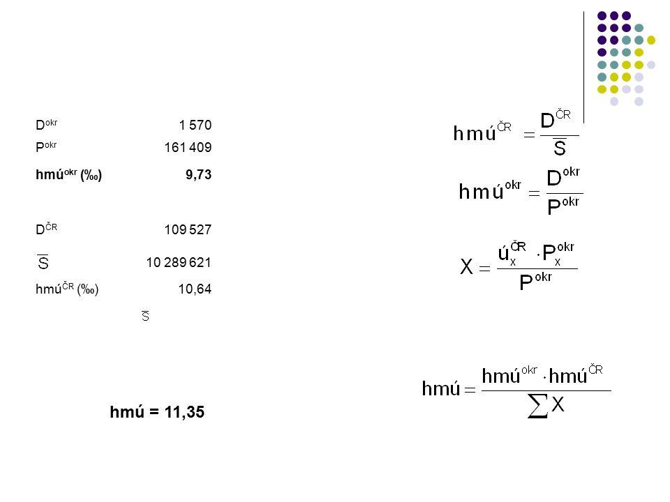hmú = 11,35 Dokr 1 570 Pokr 161 409 hmúokr (‰) 9,73 DČR 109 527