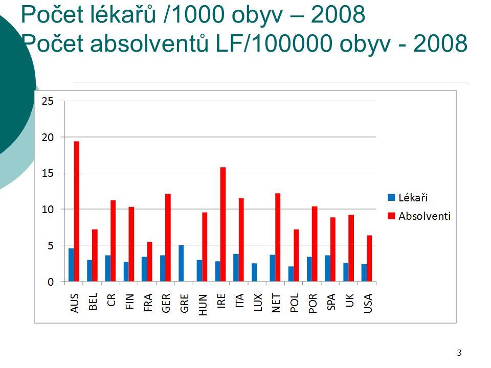 Počet lékařů /1000 obyv – 2008 Počet absolventů LF/100000 obyv - 2008