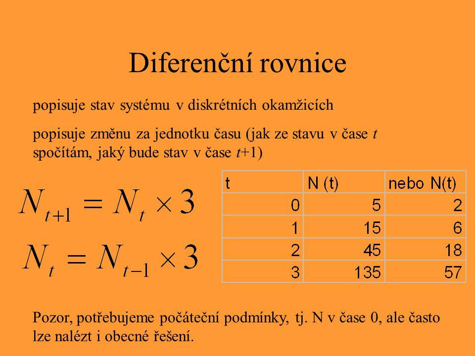 Diferenční rovnice popisuje stav systému v diskrétních okamžicích