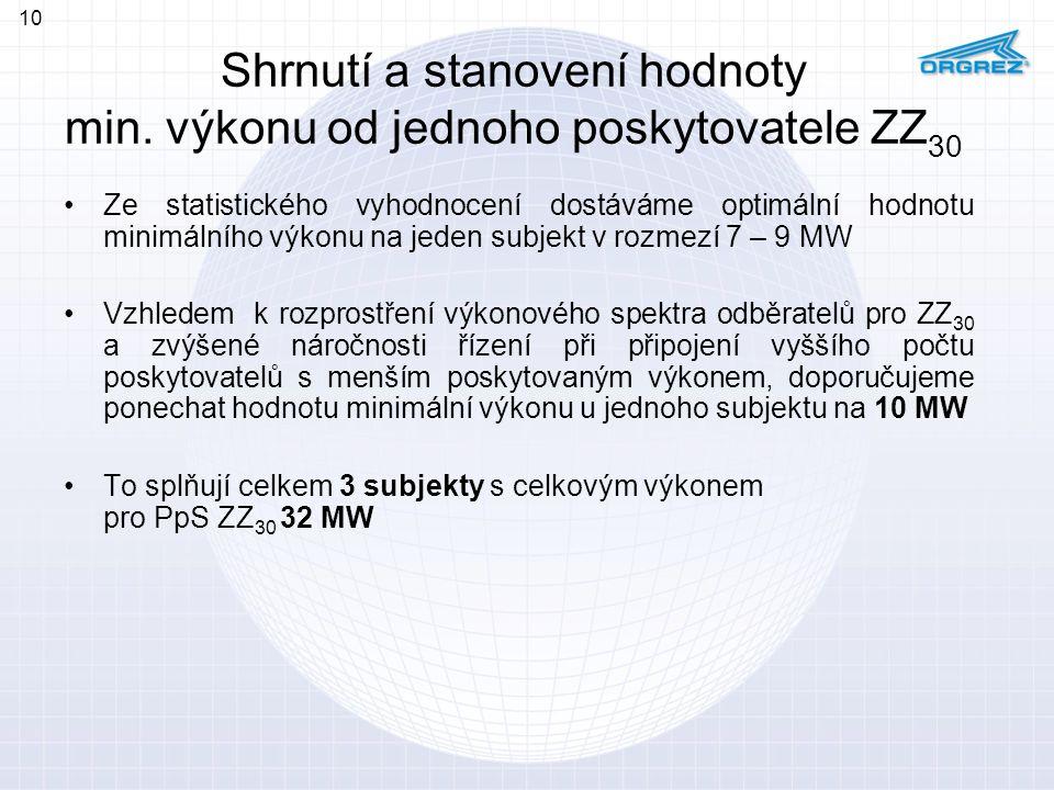 Shrnutí a stanovení hodnoty min. výkonu od jednoho poskytovatele ZZ30