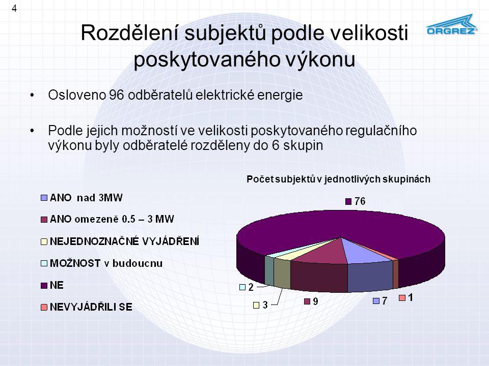 Rozdělení subjektů podle velikosti poskytovaného výkonu
