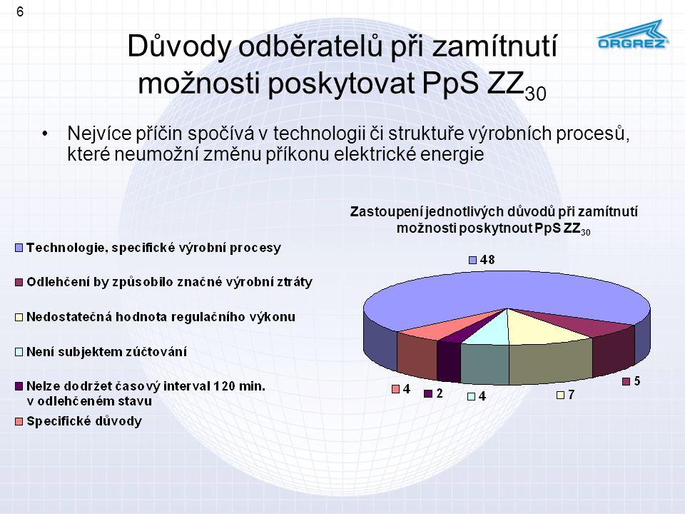 Důvody odběratelů při zamítnutí možnosti poskytovat PpS ZZ30