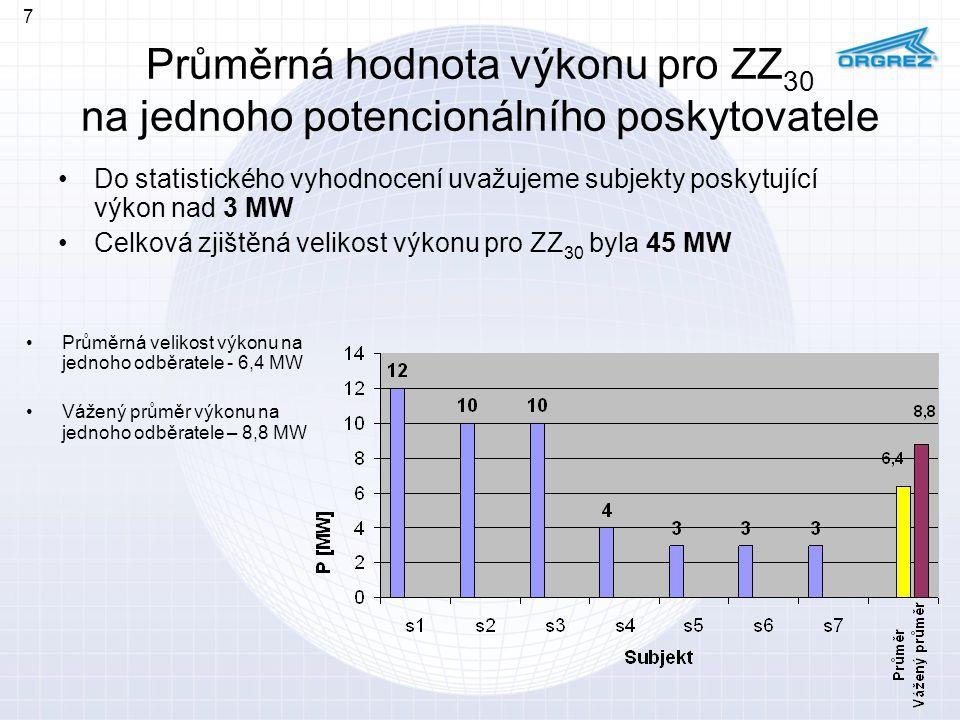 7 Průměrná hodnota výkonu pro ZZ30 na jednoho potencionálního poskytovatele.